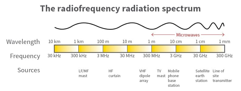 Frequencies of RF
